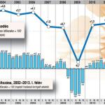 KSH: A magyar GDP 1,7%-kal nőtt a harmadik negyedévben