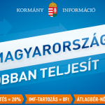 """A """"Magyarország jobban teljesít"""" kampányra 800 millió forintot költött a kormány 2013-ban"""